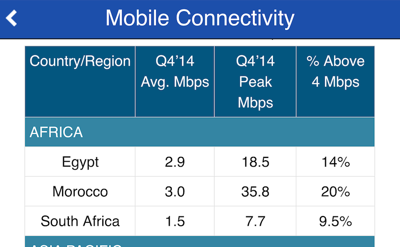 モバイル接続速度がダントツ速い国はどこだ?スマホ x 動画サービスやる人は必見